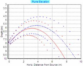 DESALINATION PLANT UNDERWATER PIPELINES IN AL-GUBRAH (OMAN). CONSTRUCTION PROJECT